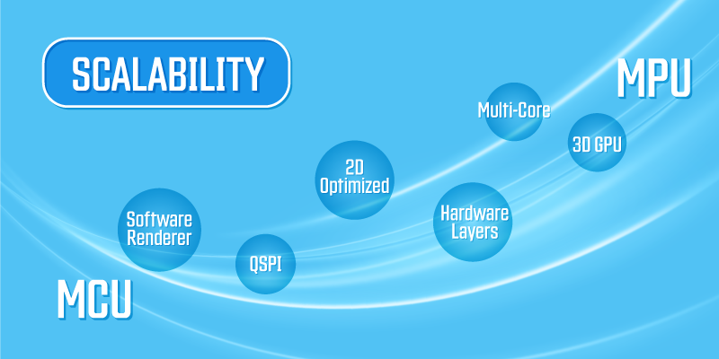 Scalability includes software rendering, qspi, 2d optimized, hardware layers, multi-core, and 3d GPU